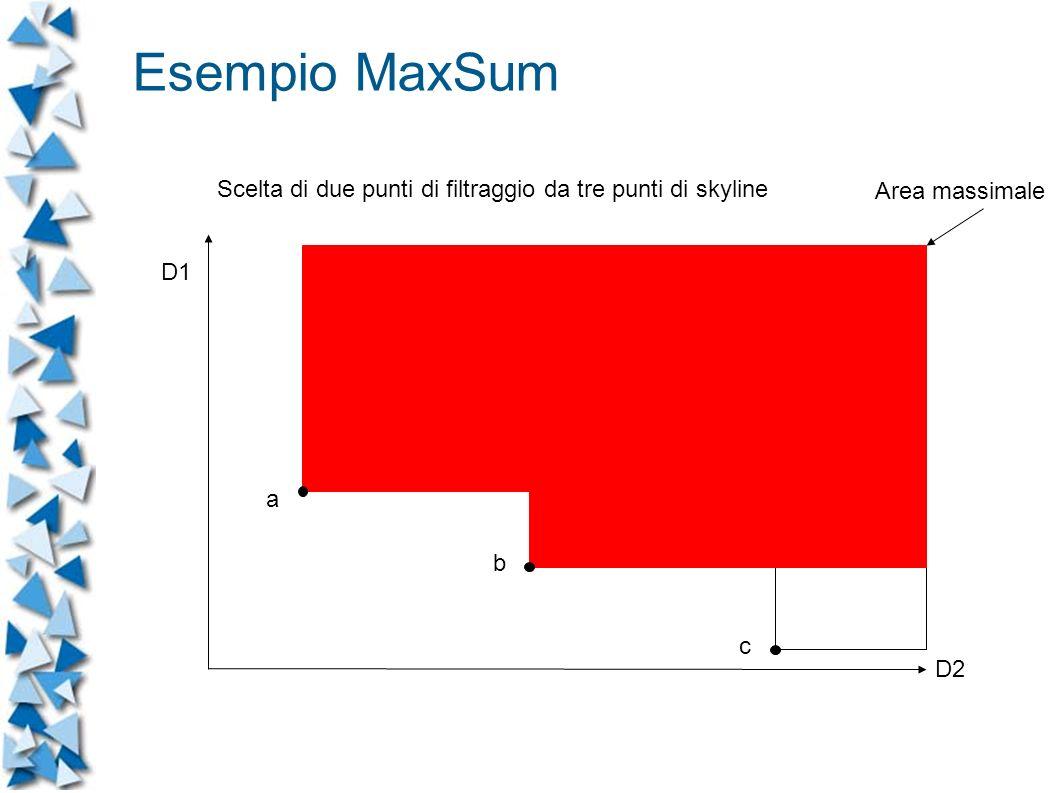 D1 D2 Scelta di due punti di filtraggio da tre punti di skyline a b c Area massimale Esempio MaxSum