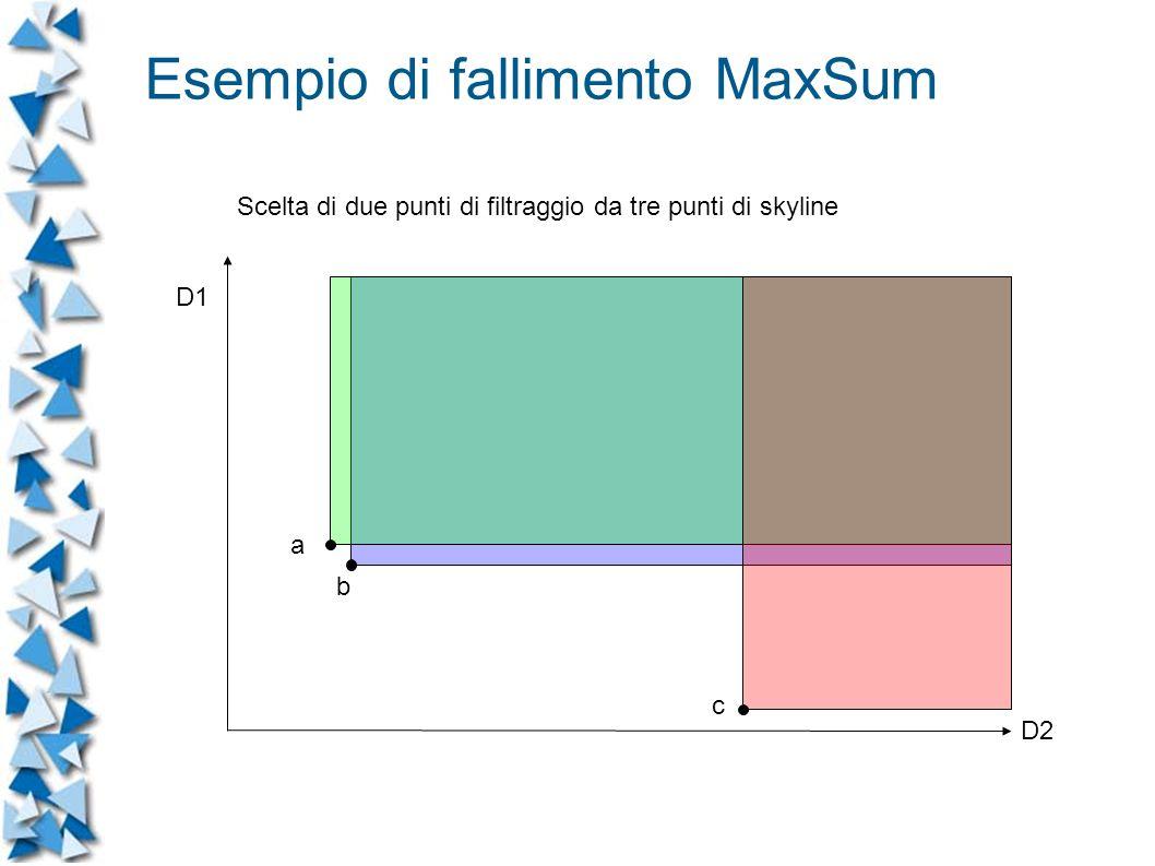 D1 D2 Scelta di due punti di filtraggio da tre punti di skyline a b c Esempio di fallimento MaxSum