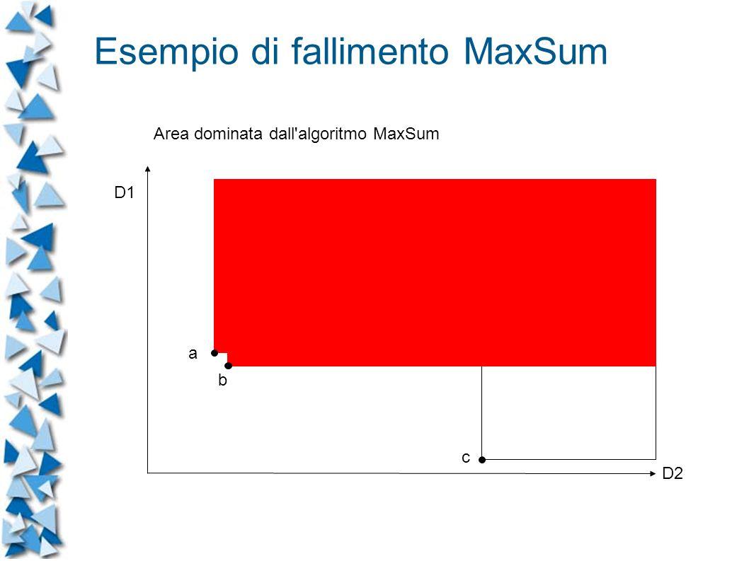 Area dominata dall algoritmo MaxSum D1 D2 a b c Esempio di fallimento MaxSum