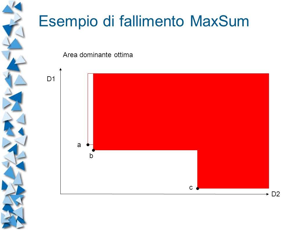 D1 Area dominante ottima D2 a b c Esempio di fallimento MaxSum