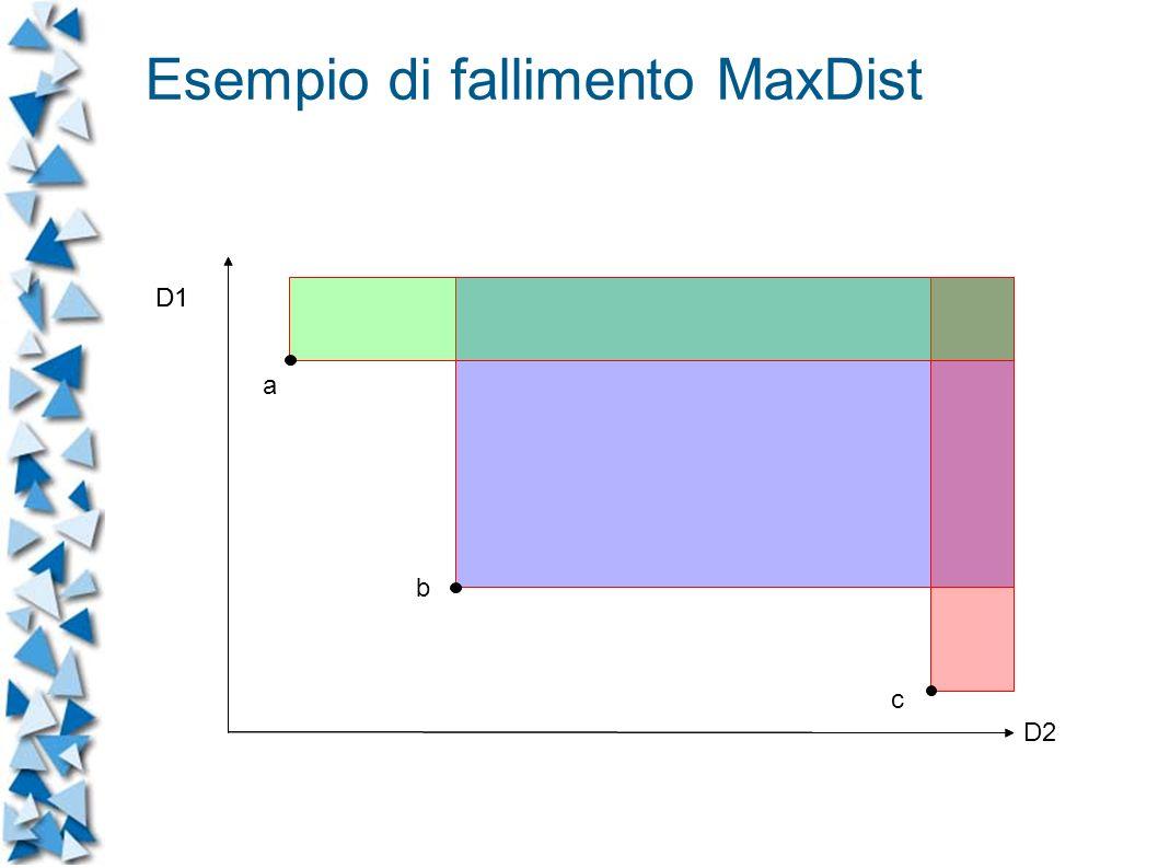 D1 D2 a b c Esempio di fallimento MaxDist