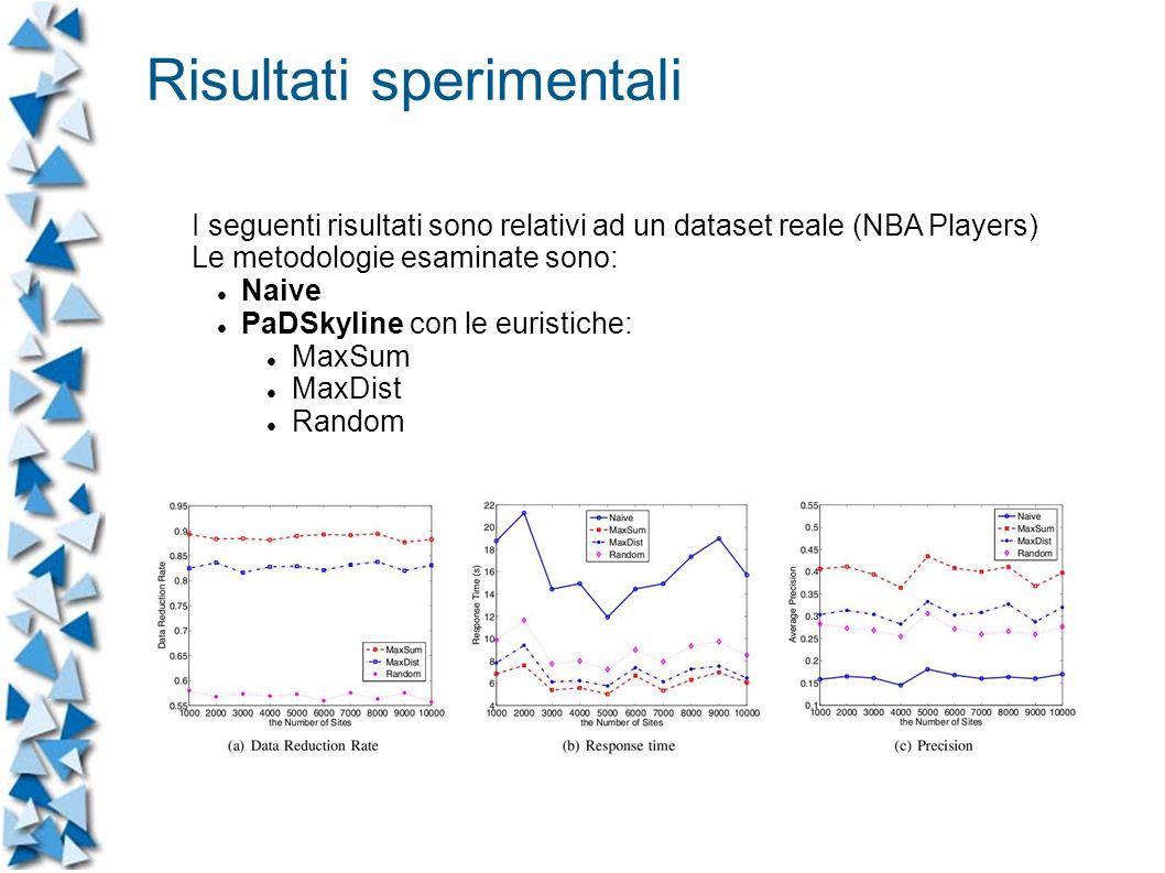 I seguenti risultati sono relativi ad un dataset reale (NBA Players) Le metodologie esaminate sono: Naive PaDSkyline con le euristiche: MaxSum MaxDist Random Risultati sperimentali