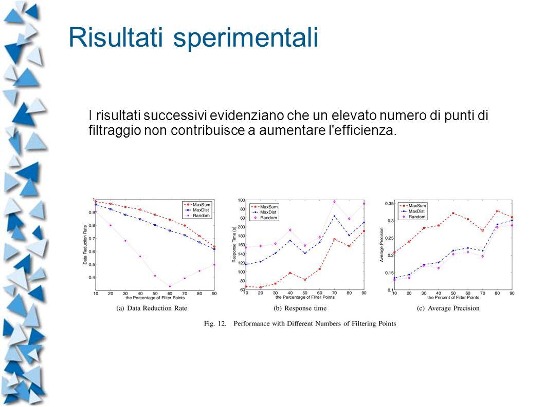 I risultati successivi evidenziano che un elevato numero di punti di filtraggio non contribuisce a aumentare l efficienza.
