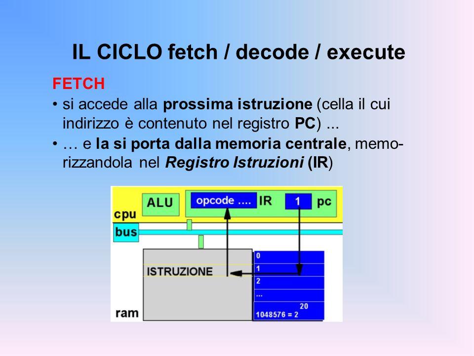 IL CICLO fetch / decode / execute FETCH si accede alla prossima istruzione (cella il cui indirizzo è contenuto nel registro PC)... … e la si porta dal