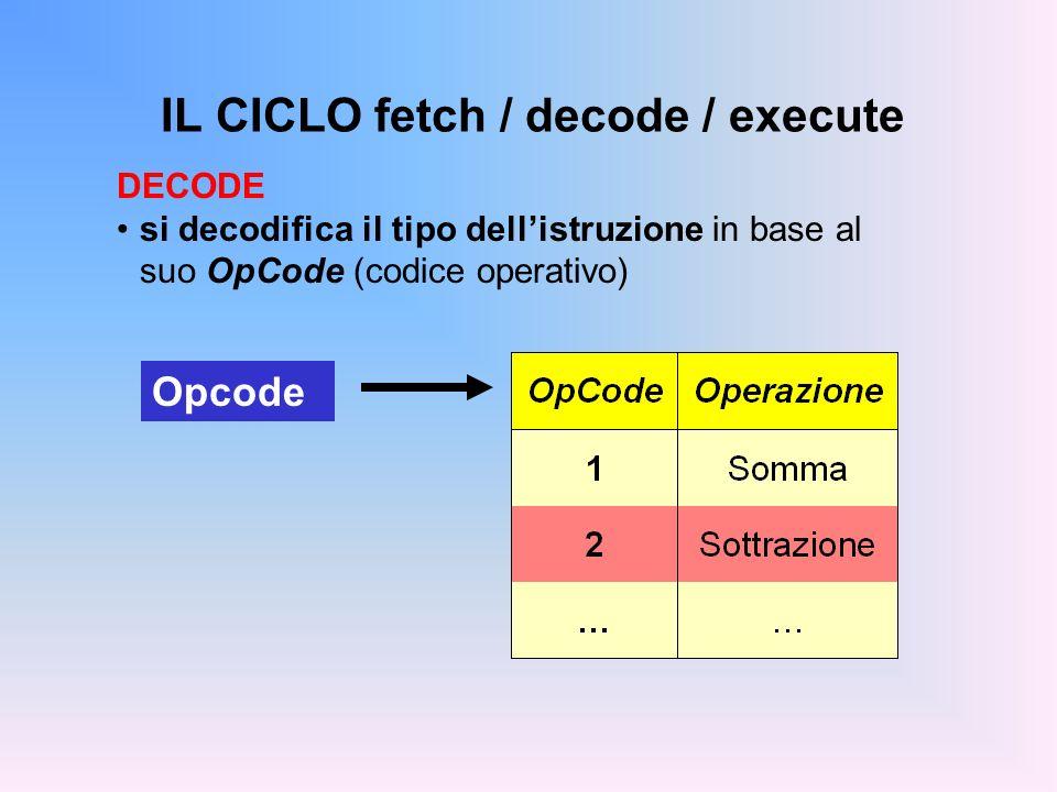 IL CICLO fetch / decode / execute DECODE si decodifica il tipo dellistruzione in base al suo OpCode (codice operativo) Opcode