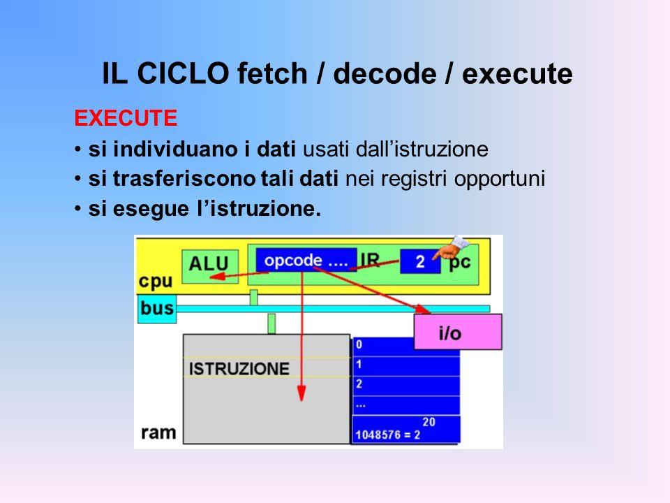 IL CICLO fetch / decode / execute EXECUTE si individuano i dati usati dallistruzione si trasferiscono tali dati nei registri opportuni si esegue listr