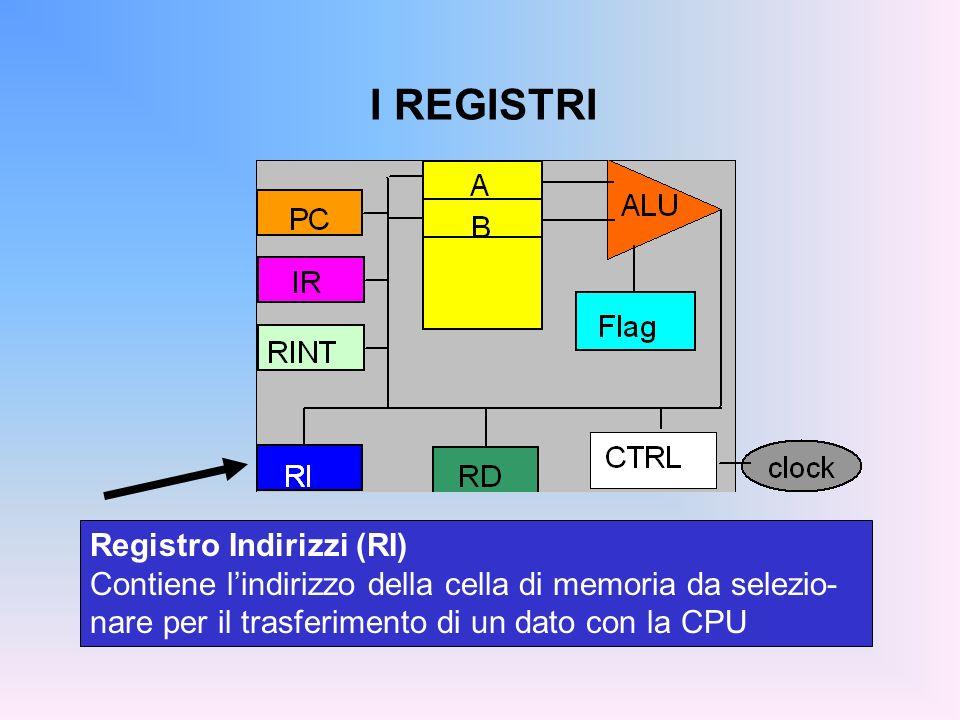 I REGISTRI Registro Indirizzi (RI) Contiene lindirizzo della cella di memoria da selezio- nare per il trasferimento di un dato con la CPU