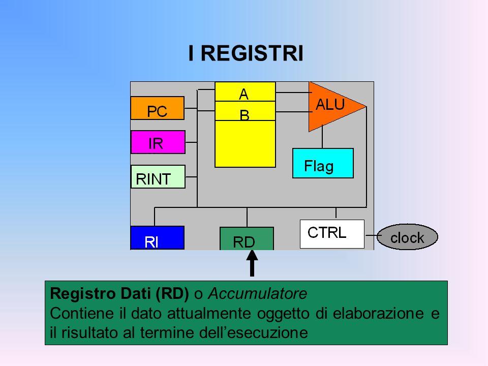 I REGISTRI Registro Dati (RD) o Accumulatore Contiene il dato attualmente oggetto di elaborazione e il risultato al termine dellesecuzione