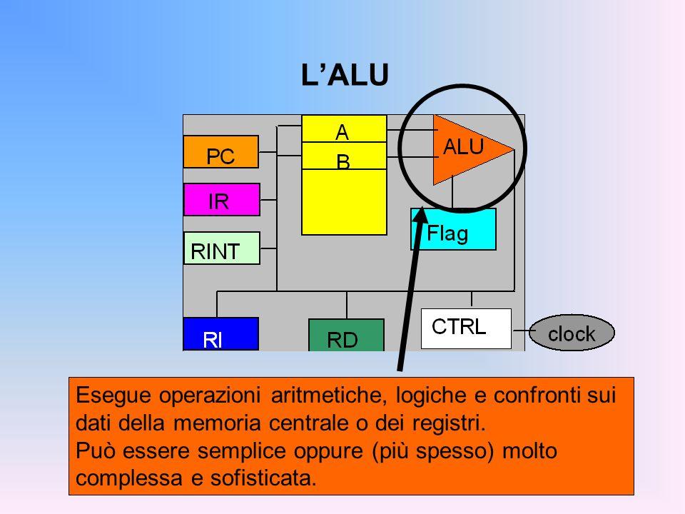LALU Esegue operazioni aritmetiche, logiche e confronti sui dati della memoria centrale o dei registri. Può essere semplice oppure (più spesso) molto
