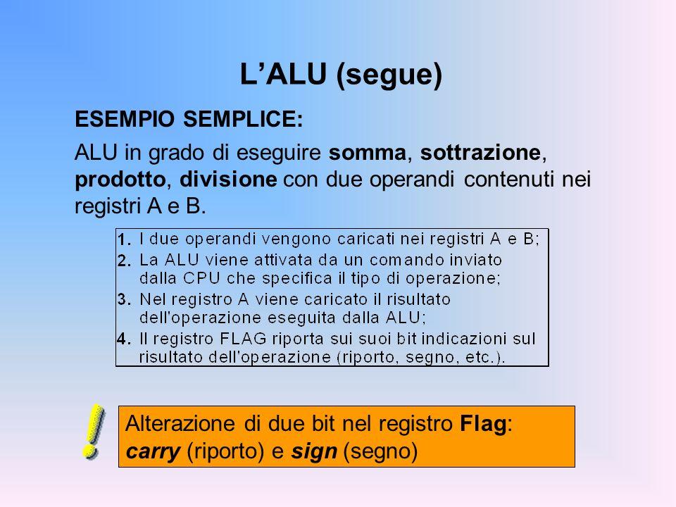 LALU (segue) ESEMPIO SEMPLICE: ALU in grado di eseguire somma, sottrazione, prodotto, divisione con due operandi contenuti nei registri A e B. Alteraz