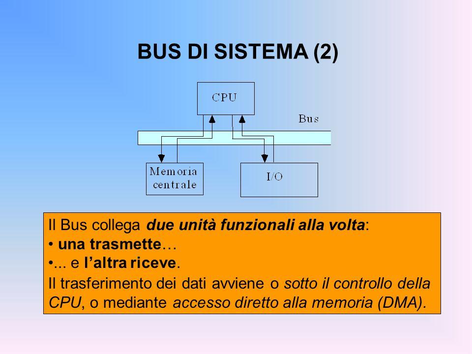 BUS DI SISTEMA (2) Il Bus collega due unità funzionali alla volta: una trasmette…... e laltra riceve. Il trasferimento dei dati avviene o sotto il con