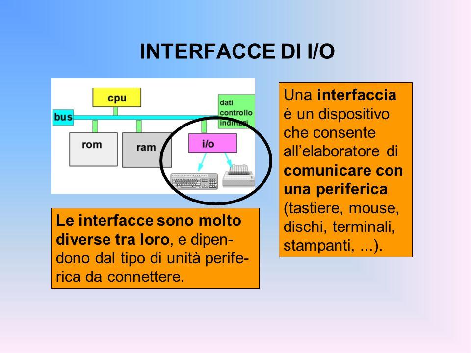 INTERFACCE DI I/O Una interfaccia è un dispositivo che consente allelaboratore di comunicare con una periferica (tastiere, mouse, dischi, terminali, s