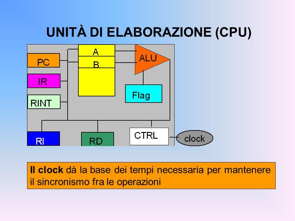 UNITÀ DI ELABORAZIONE (CPU) Il clock dà la base dei tempi necessaria per mantenere il sincronismo fra le operazioni