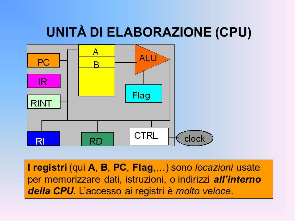 UNITÀ DI ELABORAZIONE (CPU) I registri (qui A, B, PC, Flag,…) sono locazioni usate per memorizzare dati, istruzioni, o indirizzi allinterno della CPU.