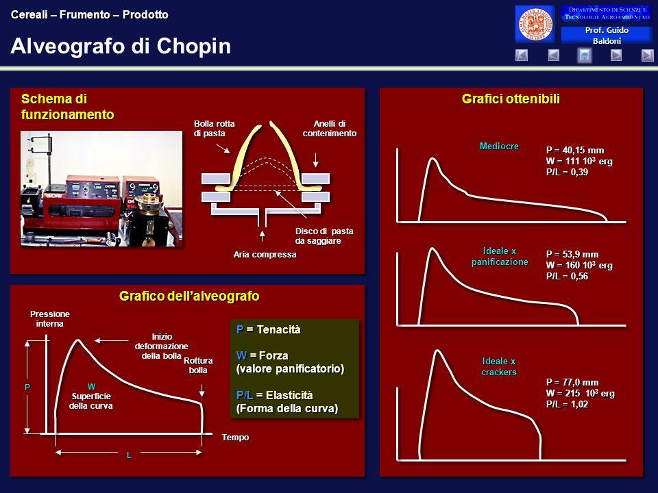 Prof. Guido Baldoni Prof. Guido Baldoni Alveografo di Chopin Schema di funzionamento P = Tenacità W = Forza (valore panificatorio) P/L = Elasticità (F