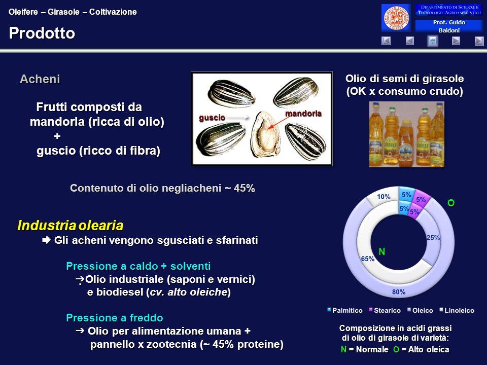 Prof. Guido Baldoni Prof. Guido BaldoniProdotto Olio di semi di girasole (OK x consumo crudo) Composizione in acidi grassi di olio di girasole di vari