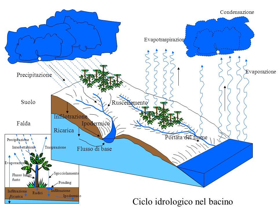 ALCUNE DEFINIZIONI DI BASE BACINO IDROGRAFICO (O IMBRIFERO) Def = si definisce bacino imbrifero, relativo ad una sezione di riferimento, il luogo dei punti del terreno da cui partono linee di massima pendenza che incontrano la linea di valle a monte della sezione di riferimento (o sezione di chiusura).