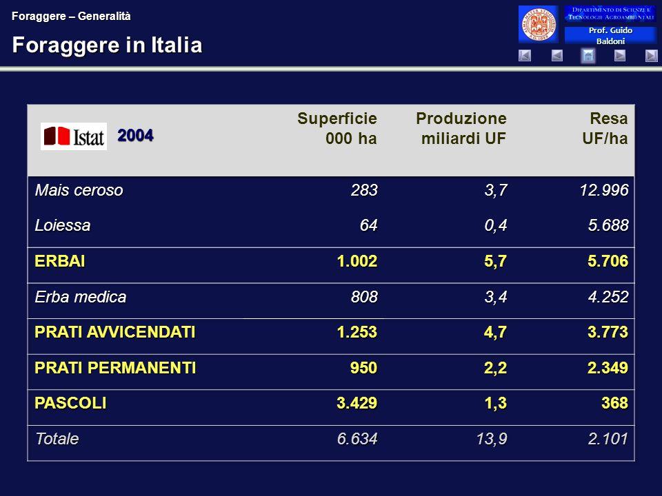 Prof. Guido Baldoni Prof. Guido Baldoni Foraggere in Italia 2004 Foraggere – Generalità