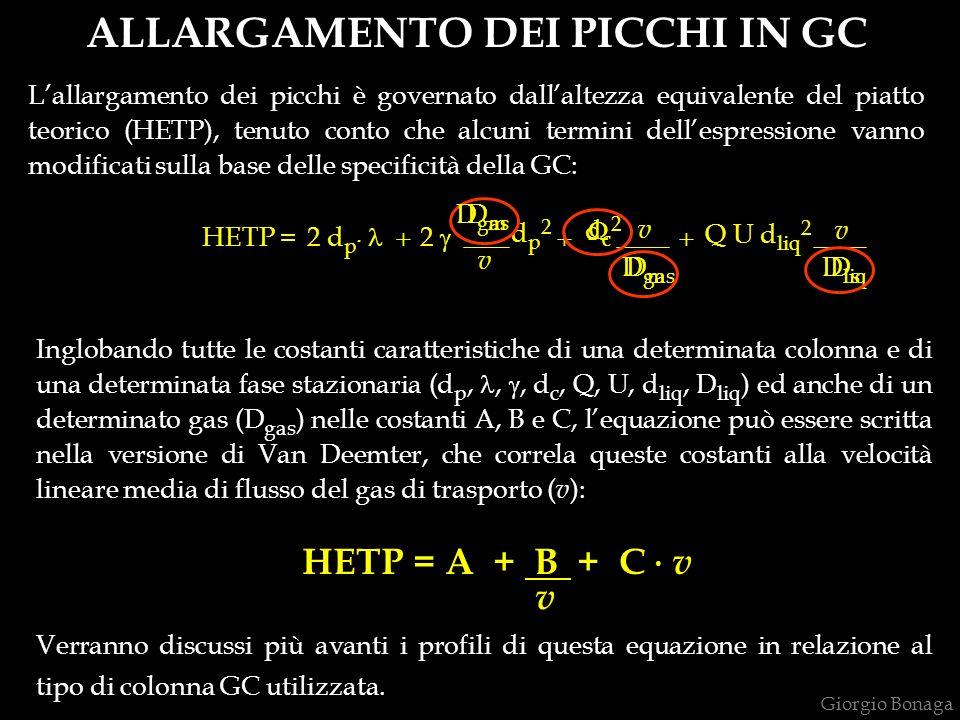 ALLARGAMENTO DEI PICCHI IN GC Lallargamento dei picchi è governato dallaltezza equivalente del piatto teorico (HETP), tenuto conto che alcuni termini dellespressione vanno modificati sulla base delle specificità della GC: Q U d liq 2 2 d p.