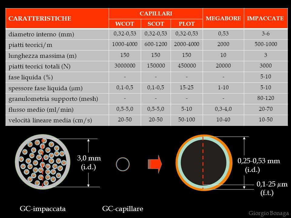 GC-impaccataGC-capillare 3,0 mm (i.d.) 0,25-0,53 mm (i.d.) 0,1-25 m (f.t.) Giorgio Bonaga CARATTERISTICHE CAPILLARI MEGABOREIMPACCATE WCOTSCOTPLOT diametro interno (mm) 0,32-0,53 0,533-6 piatti teorici/m 1000-4000600-12002000-40002000500-1000 lunghezza massima (m) 150 103 piatti teorici totali (N) 3000000150000450000200003000 fase liquida (%) ----5-10 spessore fase liquida ( m) 0,1-0,5 15-251-105-10 granulometria supporto (mesh) ----80-120 flusso medio (ml/min) 0,5-5,0 5-100,3-4,020-70 velocità lineare media (cm/s) 20-50 50-10010-4010-50
