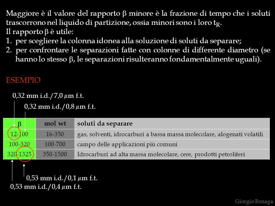 mol wt soluti da separare 12-10016-350gas, solventi, idrocarburi a bassa massa molecolare, alogenati volatili 100-320100-700campo delle applicazioni più comuni 320-1325350-1500Idrocarburi ad alta massa molecolare, cere, prodotti petroliferi Maggiore è il valore del rapporto minore è la frazione di tempo che i soluti trascorrono nel liquido di partizione, ossia minori sono i loro t R.