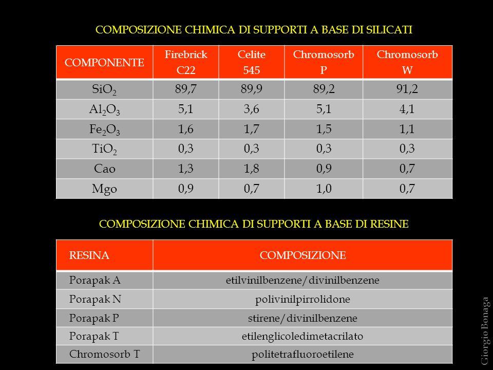 COMPOSIZIONE CHIMICA DI SUPPORTI A BASE DI SILICATI COMPONENTE Firebrick C22 Celite 545 Chromosorb P Chromosorb W SiO 2 89,789,989,291,2 Al 2 O 3 5,13,65,14,1 Fe 2 O 3 1,61,71,51,1 TiO 2 0,3 Cao1,31,80,90,7 Mgo0,90,71,00,7 COMPOSIZIONE CHIMICA DI SUPPORTI A BASE DI RESINE RESINACOMPOSIZIONE Porapak Aetilvinilbenzene/divinilbenzene Porapak Npolivinilpirrolidone Porapak Pstirene/divinilbenzene Porapak Tetilenglicoledimetacrilato Chromosorb Tpolitetrafluoroetilene Giorgio Bonaga
