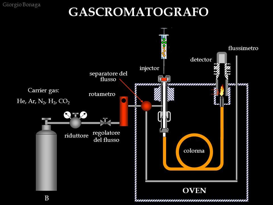 Carrier gas: He, Ar, N 2, H 2, CO 2 riduttore regolatore del flusso rotametro B separatore del flusso injector colonna GASCROMATOGRAFO detector flussimetro OVEN colonna Giorgio Bonaga