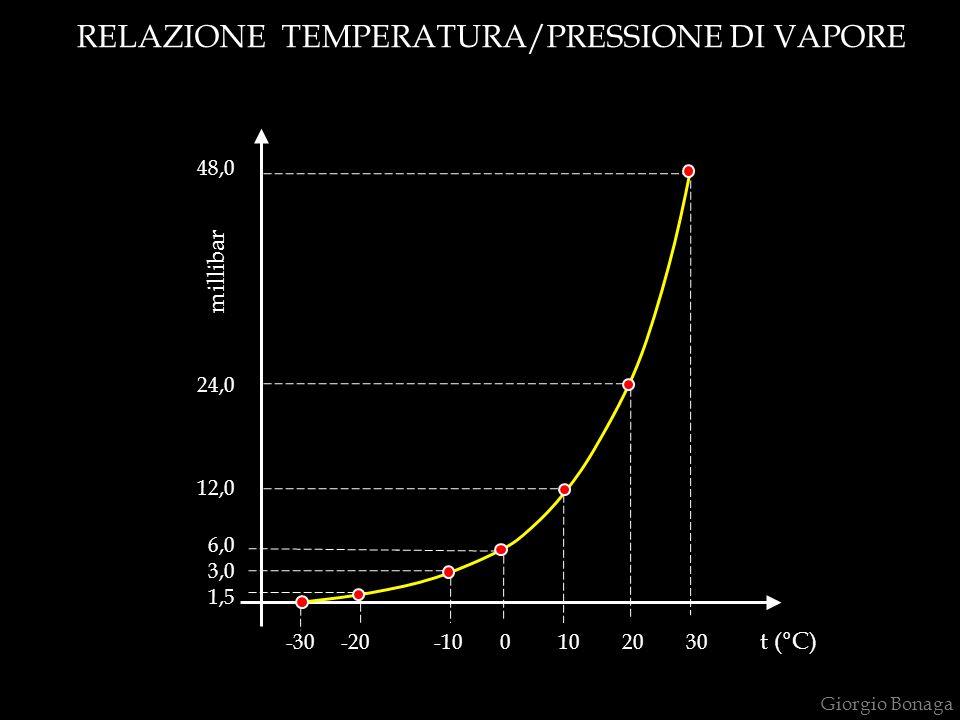 RELAZIONE TEMPERATURA/TEMPO DI RITENZIONE t R = 4 t R = 2 t t + 30°C Giorgio Bonaga
