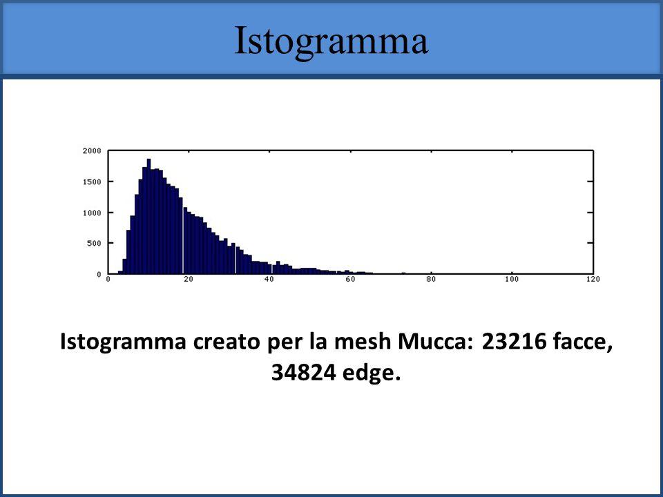 Istogramma Istogramma creato per la mesh Mucca: 23216 facce, 34824 edge.