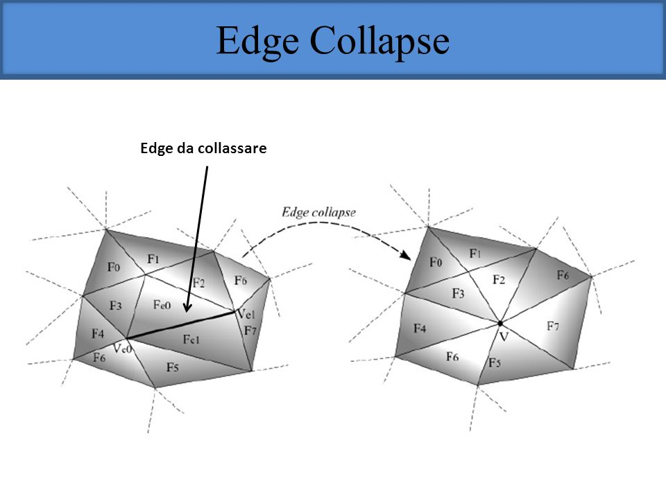 Edge Collapse Edge da collassare