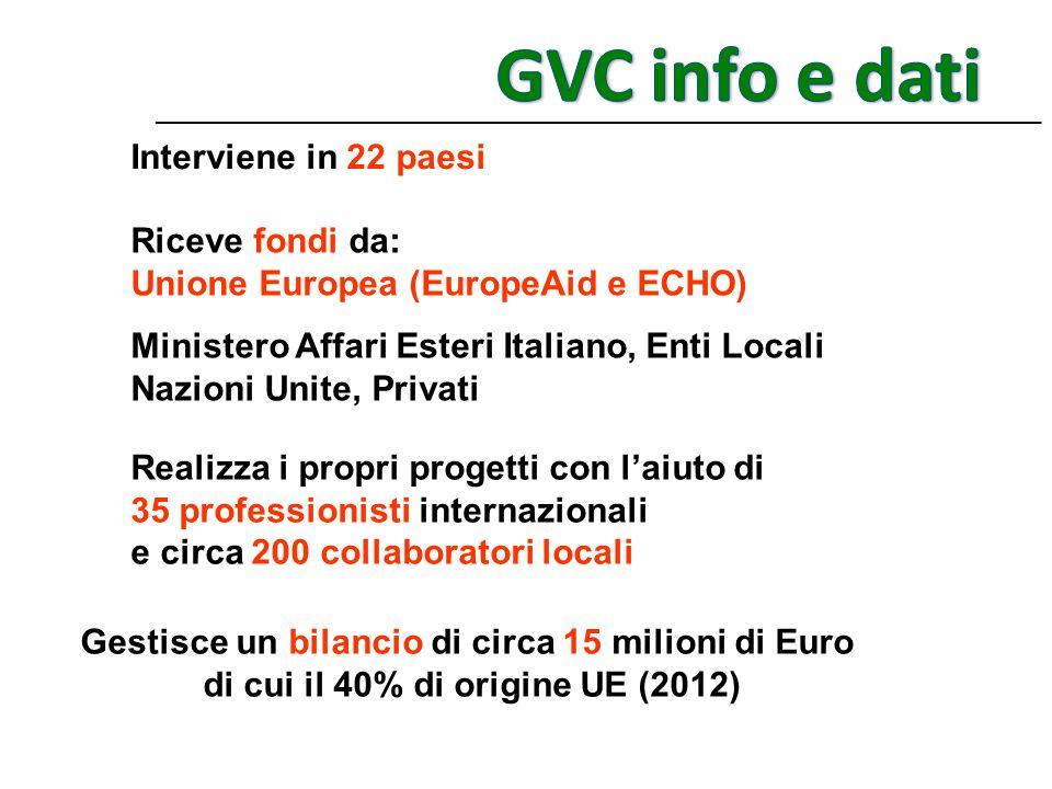 Riceve fondi da: Unione Europea (EuropeAid e ECHO) Ministero Affari Esteri Italiano, Enti Locali Nazioni Unite, Privati Realizza i propri progetti con