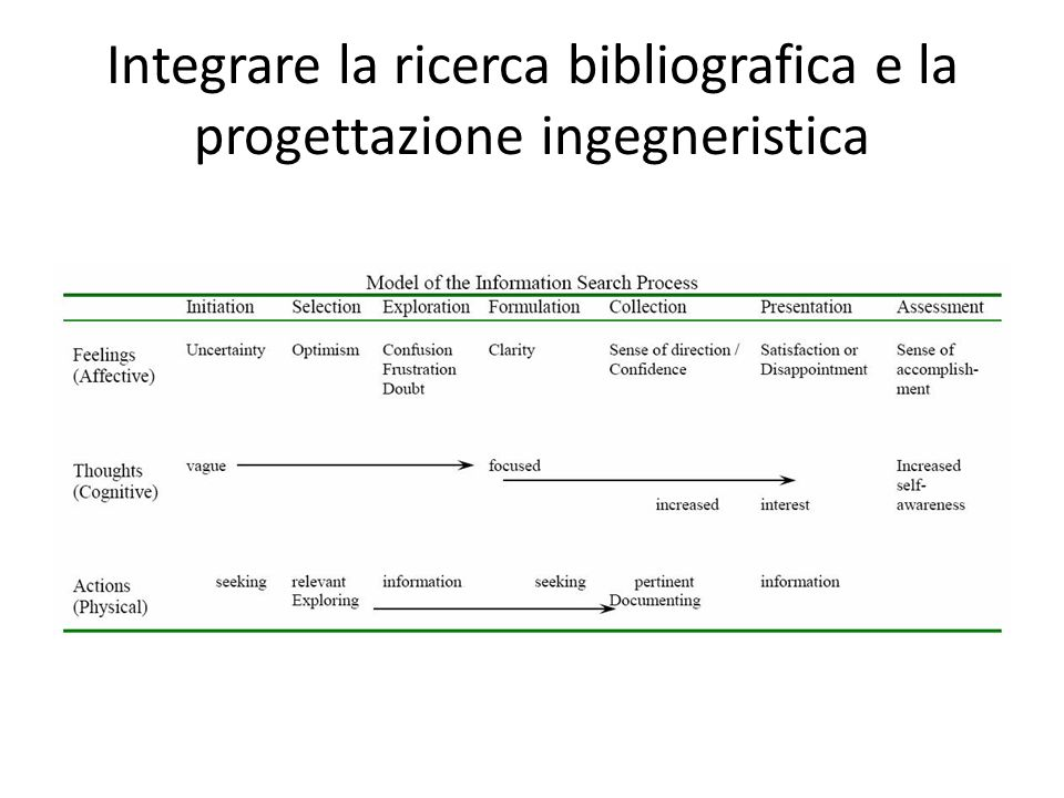 Integrare la ricerca bibliografica e la progettazione ingegneristica