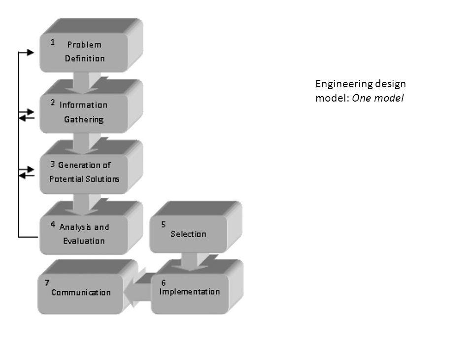 Engineering design model: Informed design model