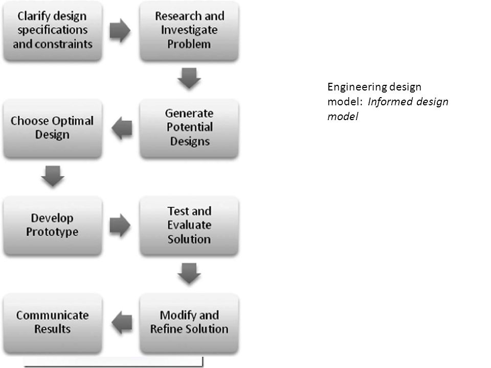 Engineering design model: Informed design model