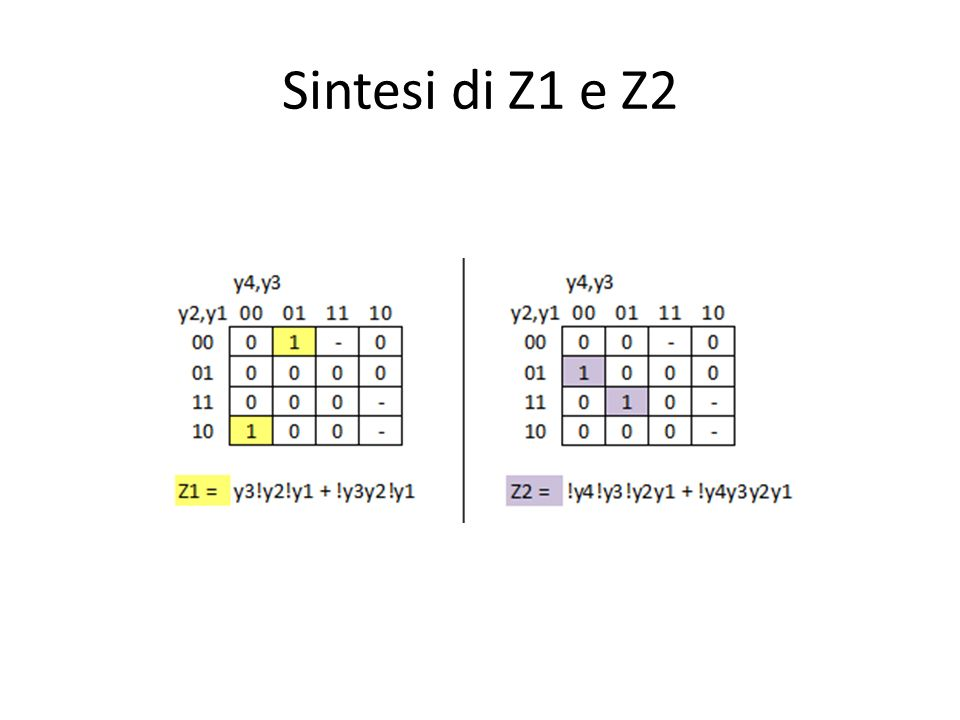 Sintesi di Z1 e Z2