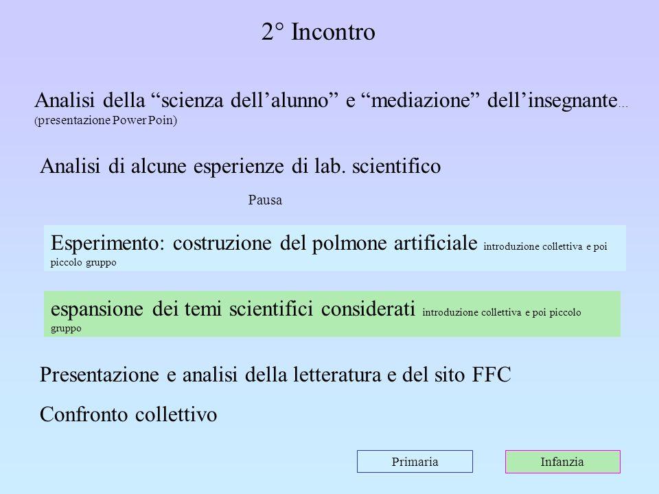 2° Incontro Analisi della scienza dellalunno e mediazione dellinsegnante … ( presentazione Power Poin) Esperimento: costruzione del polmone artificial