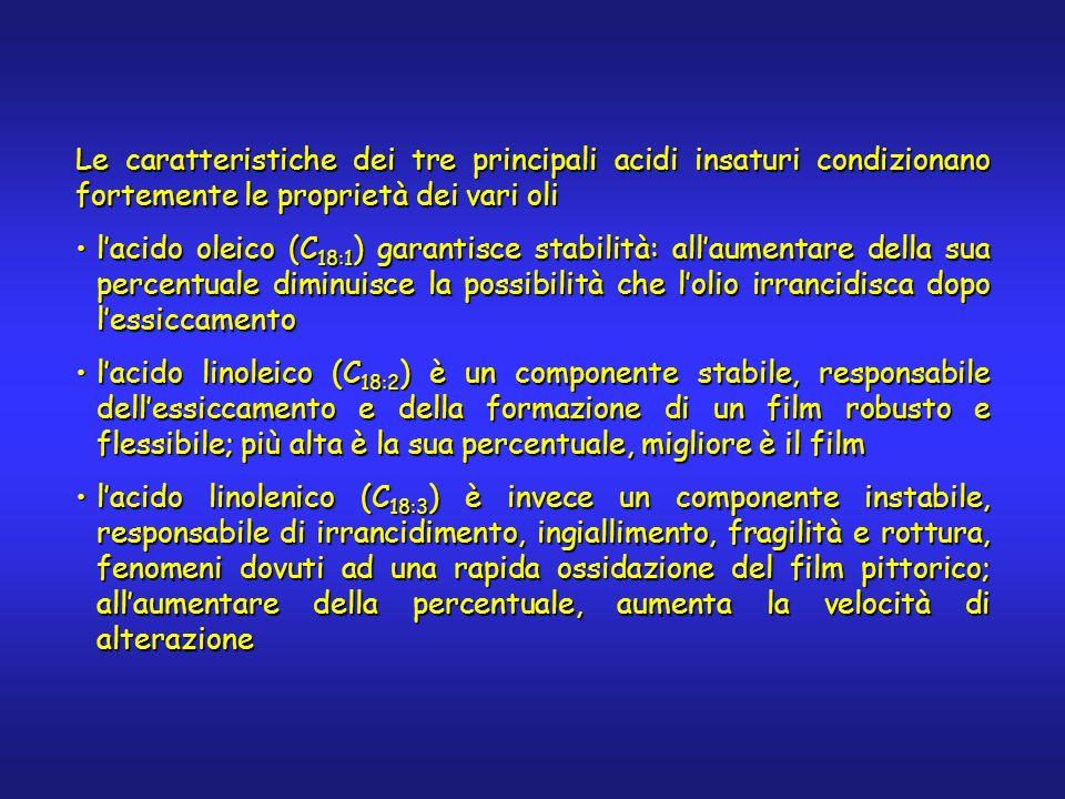 Le caratteristiche dei tre principali acidi insaturi condizionano fortemente le proprietà dei vari oli lacido oleico (C 18:1 ) garantisce stabilità: allaumentare della sua percentuale diminuisce la possibilità che lolio irrancidisca dopo lessiccamentolacido oleico (C 18:1 ) garantisce stabilità: allaumentare della sua percentuale diminuisce la possibilità che lolio irrancidisca dopo lessiccamento lacido linoleico (C 18:2 ) è un componente stabile, responsabile dellessiccamento e della formazione di un film robusto e flessibile; più alta è la sua percentuale, migliore è il filmlacido linoleico (C 18:2 ) è un componente stabile, responsabile dellessiccamento e della formazione di un film robusto e flessibile; più alta è la sua percentuale, migliore è il film lacido linolenico (C 18:3 ) è invece un componente instabile, responsabile di irrancidimento, ingiallimento, fragilità e rottura, fenomeni dovuti ad una rapida ossidazione del film pittorico; allaumentare della percentuale, aumenta la velocità di alterazionelacido linolenico (C 18:3 ) è invece un componente instabile, responsabile di irrancidimento, ingiallimento, fragilità e rottura, fenomeni dovuti ad una rapida ossidazione del film pittorico; allaumentare della percentuale, aumenta la velocità di alterazione
