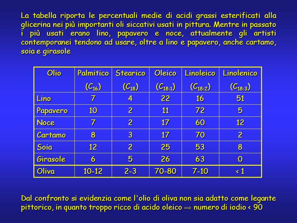La tabella riporta le percentuali medie di acidi grassi esterificati alla glicerina nei più importanti oli siccativi usati in pittura.