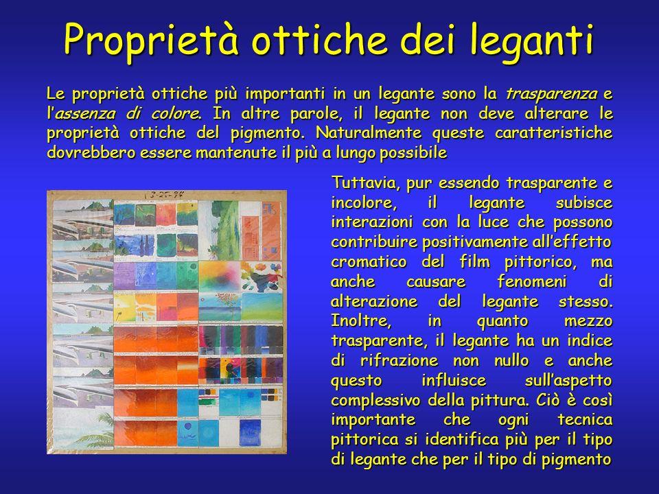 Proprietà ottiche dei leganti Le proprietà ottiche più importanti in un legante sono la trasparenza e lassenza di colore. In altre parole, il legante