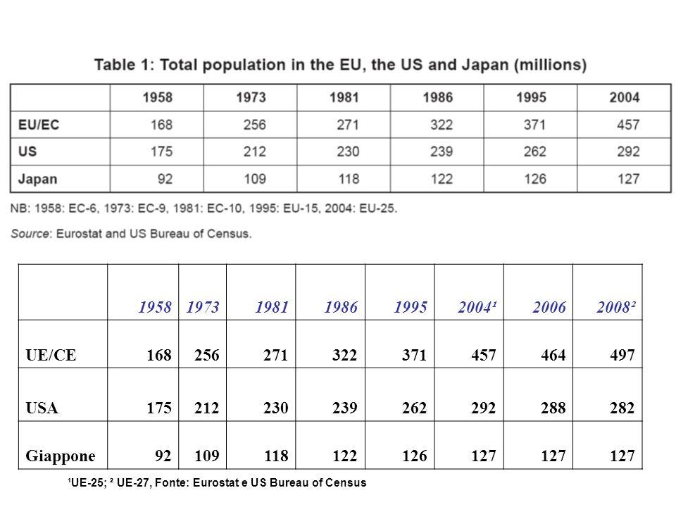 195819731981198619952004¹20062008² UE/CE168256271322371457464497 USA175212230239262292288282 Giappone92109118122126127 ¹UE-25; ² UE-27, Fonte: Eurostat e US Bureau of Census