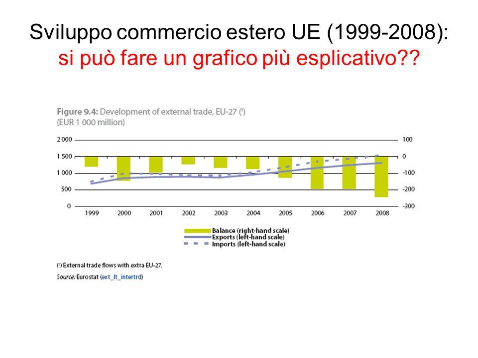 Sviluppo commercio estero UE (1999-2008): si può fare un grafico più esplicativo