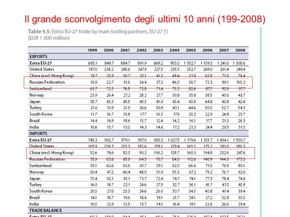 Il grande sconvolgimento degli ultimi 10 anni (199-2008)