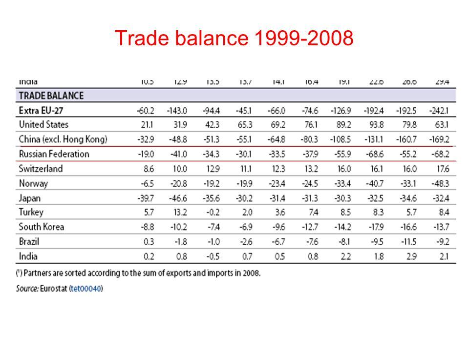 Trade balance 1999-2008