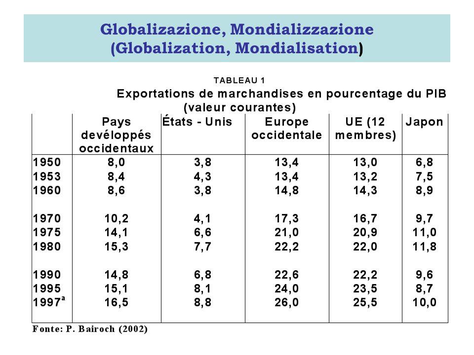 Globalizazione, Mondializzazione (Globalization, Mondialisation)