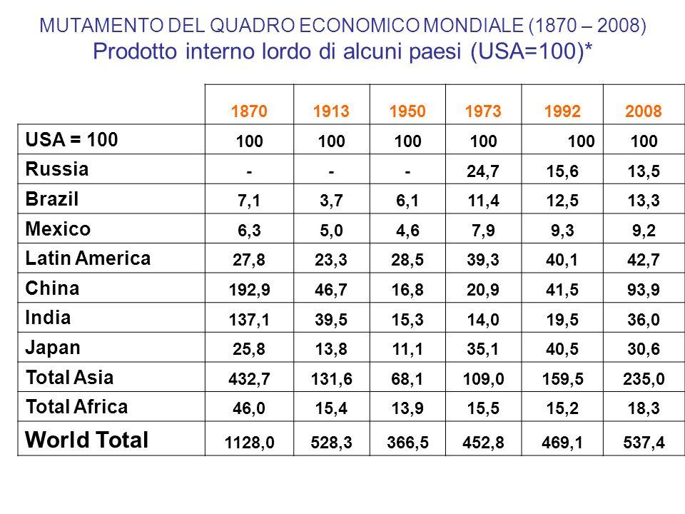 Population GDP, GDP per Capita 2008 Regions & Country Population (Mil) GDP (Billion $) GDP Per Capita (000) EU 14 386,68.323,721,5 Italy 58,11.157,619,9 USA 304,29.485,131,2 Latin America 580,24.045,97,0 Brazil 196,31.262,36,4 Mexico 110,0877,38,0 Asia 3.972,222.288,55,6 Japan 127,32.904,122,8 China 1.324,88.908,96,7 India 1.148,03.415,23,0 Africa 974,51.734,91,8 WORLD 6.694,850.973,97,6