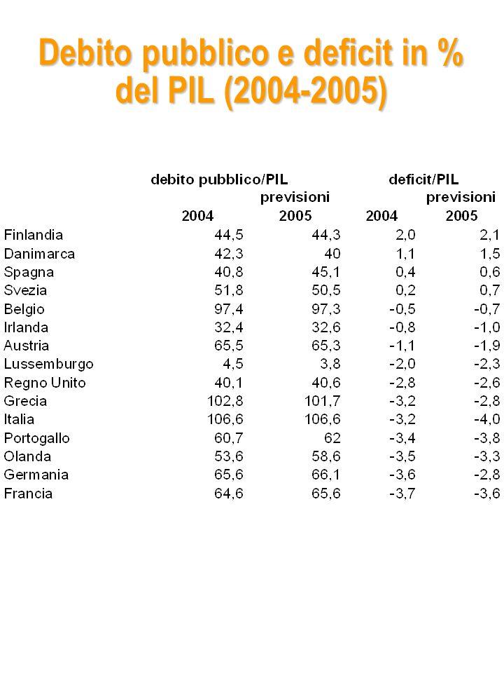 Debito pubblico e deficit in % del PIL (2004-2005)