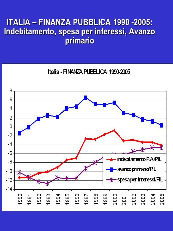 ITALIA – FINANZA PUBBLICA 1990 -2005: Indebitamento, spesa per interessi, Avanzo primario