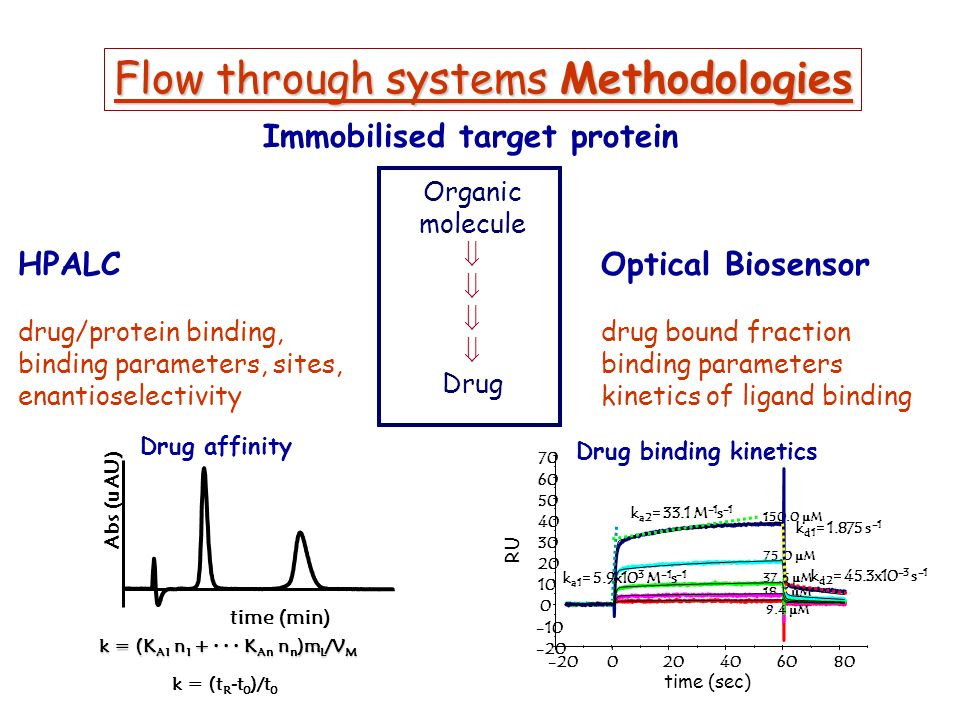 Optical Biosensor drug bound fraction binding parameters kinetics of ligand binding Organic molecule Drug HPALC drug/protein binding, binding parameters, sites, enantioselectivity Flow through systems Methodologies Immobilised target protein 150.0 M 75.0 M 37.5 M 18.7 M -20 -10 0 10 20 30 40 50 60 70 -20020406080 9.4 M k a1 = 5.9x10 3 M -1 s -1 k a2 = 33.1 M -1 s -1 k d1 = 1.875 s -1 k d2 = 45.3x10 -3 s -1 Drug binding kinetics k = (K A1 n 1 + · · · K An n n )m L /V M k = (t R -t 0 )/t 0 time (min) Abs (uAU) Drug affinity time (sec) RU
