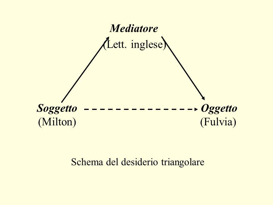 Mediatore (Lett. inglese) SoggettoOggetto (Milton) (Fulvia) Schema del desiderio triangolare