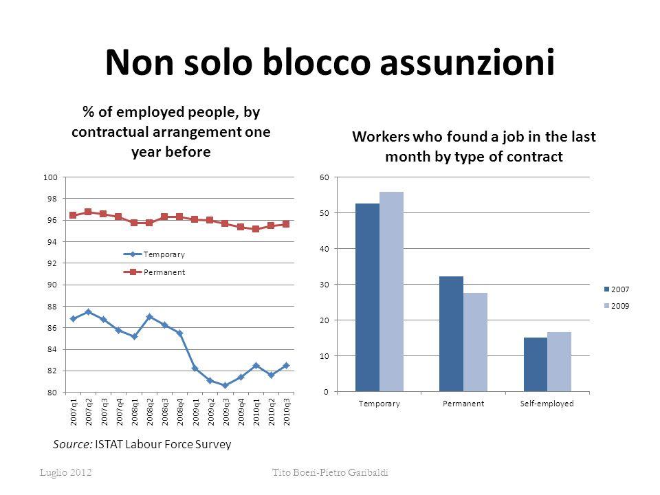 Non solo blocco assunzioni Source: ISTAT Labour Force Survey Luglio 2012Tito Boeri-Pietro Garibaldi